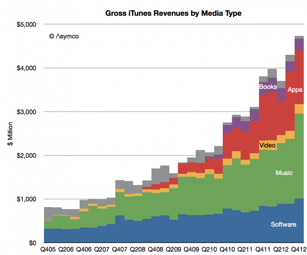 iTunes_Revenue