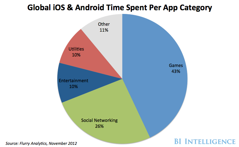 smartphones usage