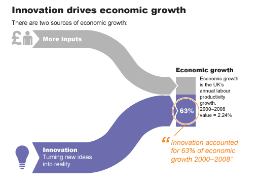 innovationeconomicgrowth