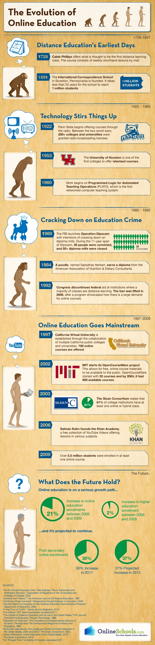 edtech-history