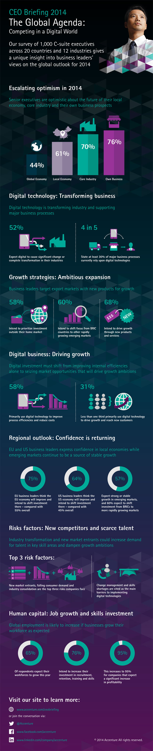 Accenture-Global-Agenda-CEO-Briefing-2014-Competing-Digital-World-Infographic
