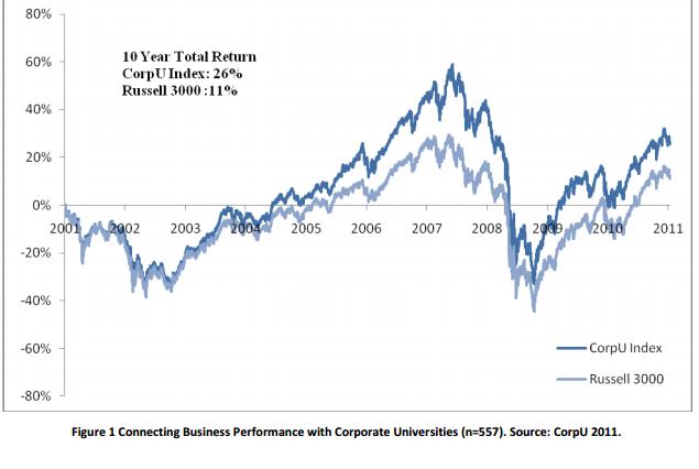 CU vs non CU stocks 2001-2010